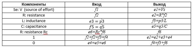 Моделирование динамических систем (метод Лагранжа и Bond graph approach) - 63