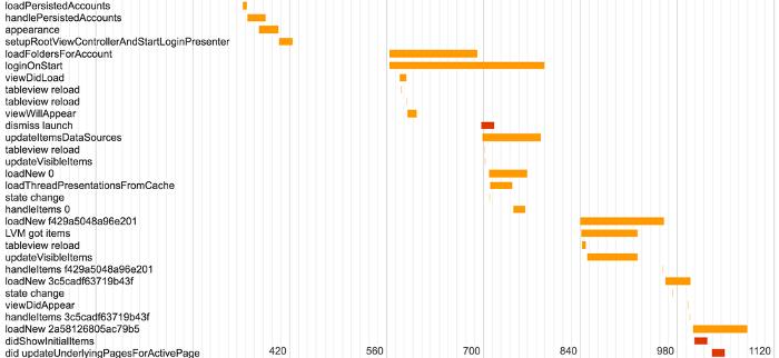 Рекордное время: как мы увеличили скорость запуска приложения Почты Mail.Ru на iOS - 4