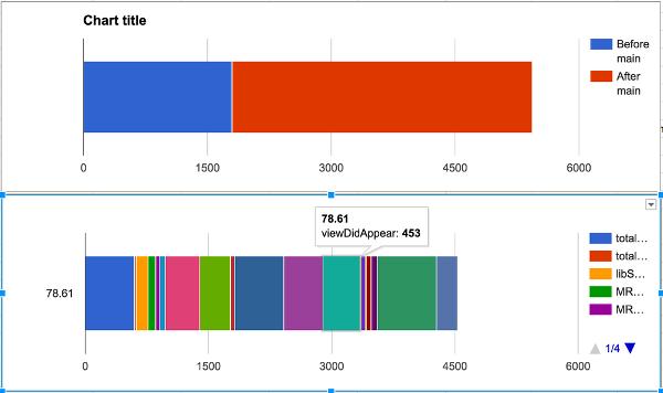 Рекордное время: как мы увеличили скорость запуска приложения Почты Mail.Ru на iOS - 5