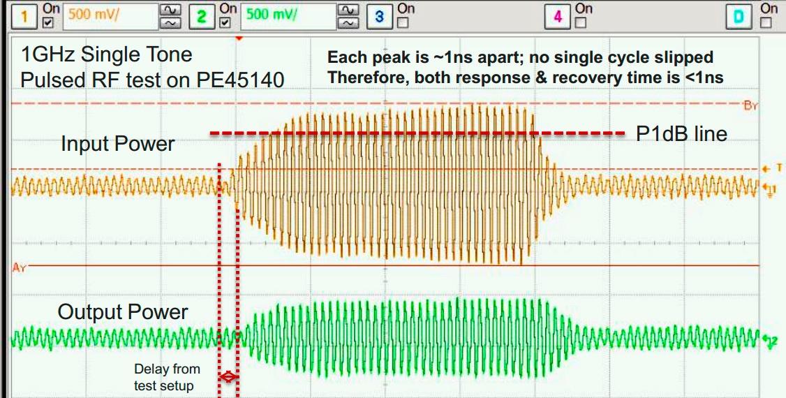 UltraCMOS Фирмы «Peregrine Semiconductor»: СВЧ возможности КМОП-технологии - 5