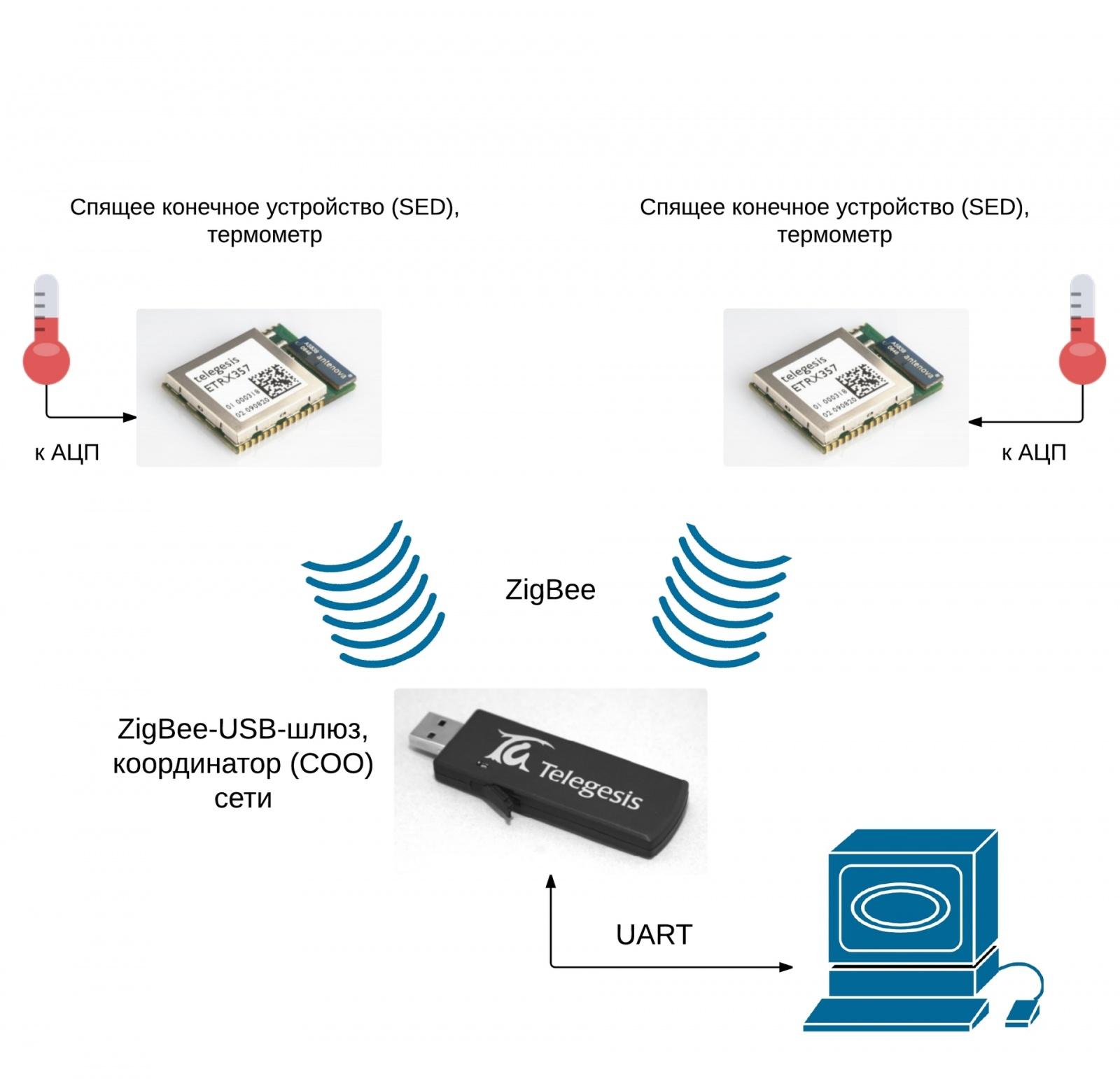 Беспроводные сети ZigBee. Часть 2 [Работа с радиомодулями ETRX35X] - 4