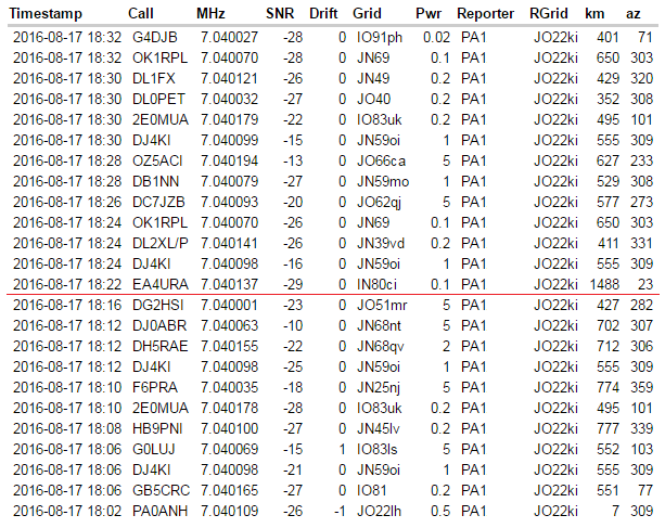 Немного о WSPR, или как далеко можно передать сигнал мощностью 1Вт? - 4