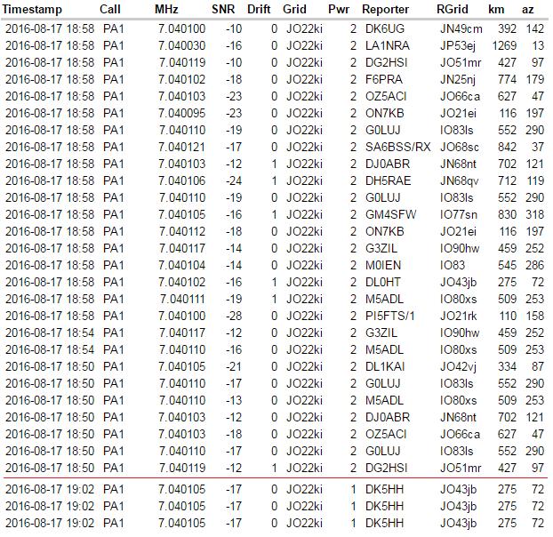 Немного о WSPR, или как далеко можно передать сигнал мощностью 1Вт? - 6