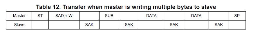 Один день программиста ембеддера. Написать драйвер для датчика влажности HTS221 от STM — это очень просто? - 10