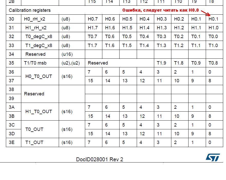 Один день программиста ембеддера. Написать драйвер для датчика влажности HTS221 от STM — это очень просто? - 6