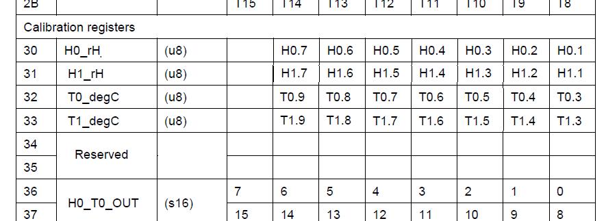 Один день программиста ембеддера. Написать драйвер для датчика влажности HTS221 от STM — это очень просто? - 7