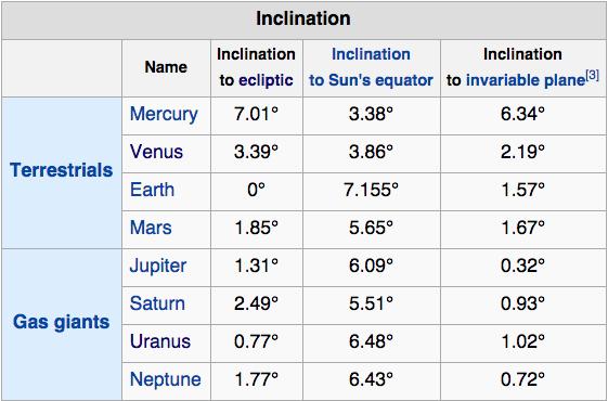 Спросите Итана №82: почему все планеты находятся в одной плоскости? - 4