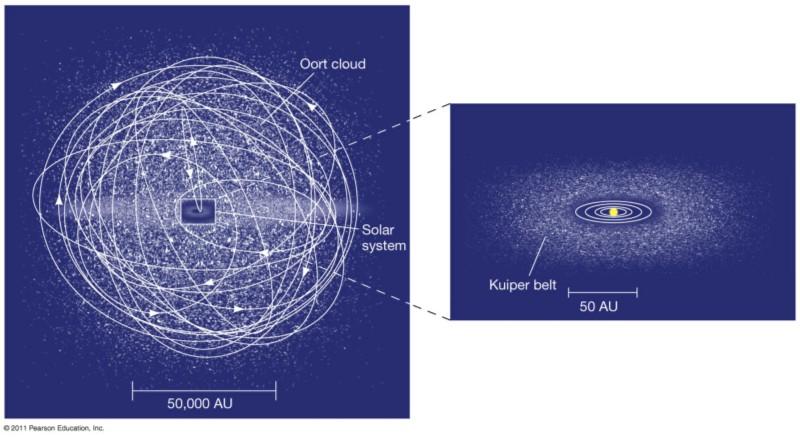 Спросите Итана №82: почему все планеты находятся в одной плоскости? - 5