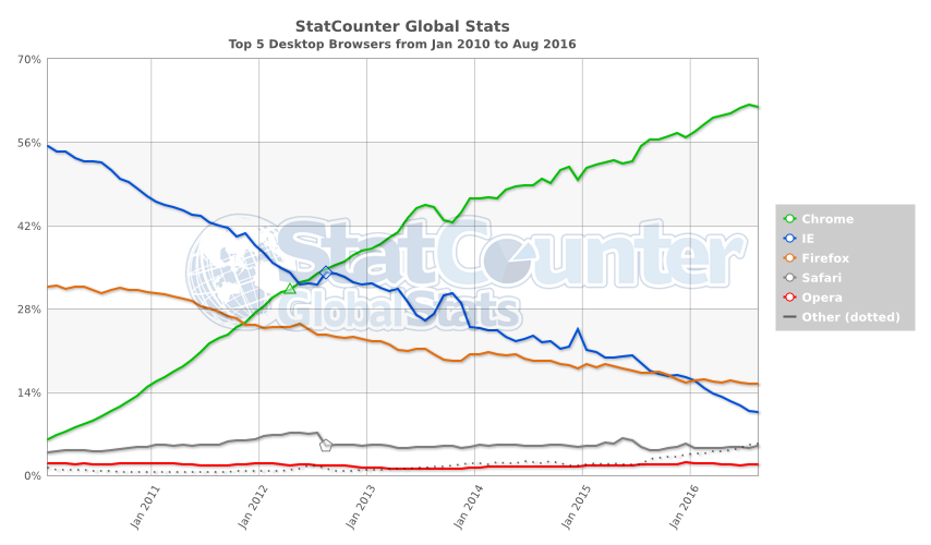 StatCounter-browser-ww-monthly-201001-201608