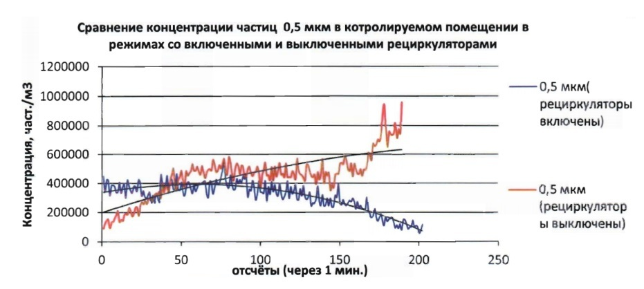 Эксперимент в банке: очистители воздуха против грязных денег - 5
