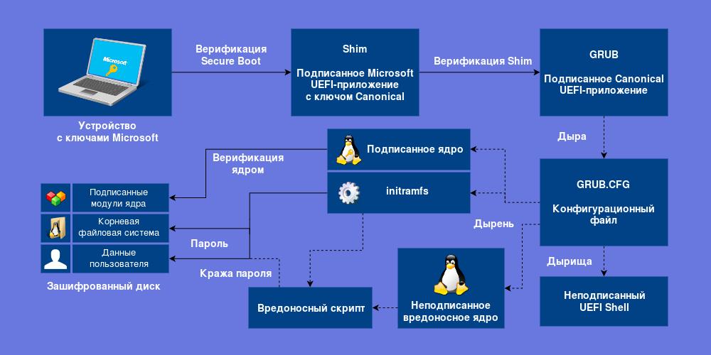 Используем Secure Boot в Linux на всю катушку - 2