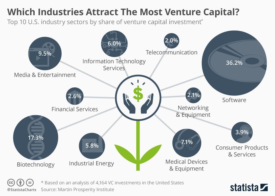 VC-Stats