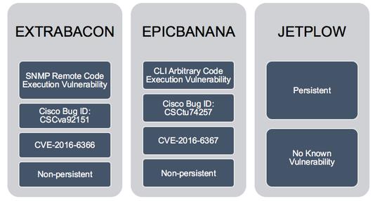 Cisco и Fortinet выпустили уведомления безопасности после утечки данных Equation Group - 2