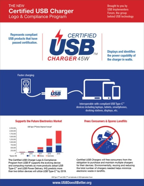 Качественные зарядные устройства с USB-C получат логотип USB-IF