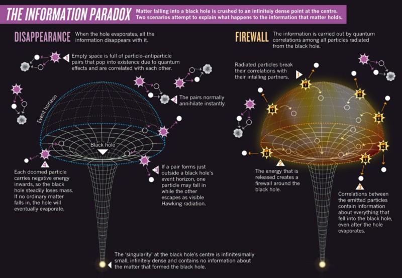 Недостающая часть: почему физики вынуждены искать квантовую теорию гравитации - 3