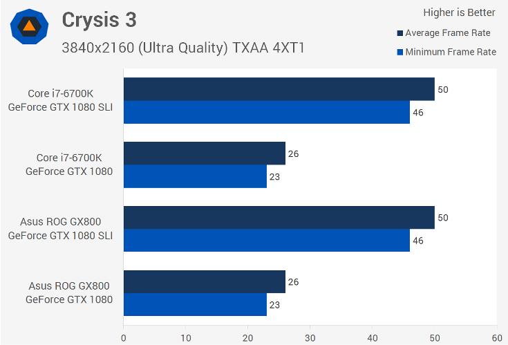 Asus создала поистине непобедимую игровую мобильную станцию