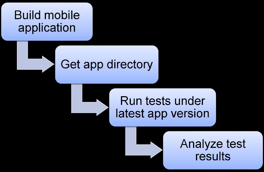 Автоматизация мобильных приложений на базе Appium - 4