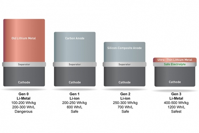 Коммерциализация литий-металлических аккумуляторов, которые предложат вдвое больше емкости при тех же габаритах, запланирована на ноябрь 2016