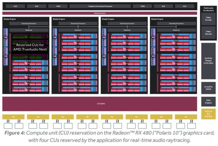 AMD рассказала о технологии TrueAudio Next