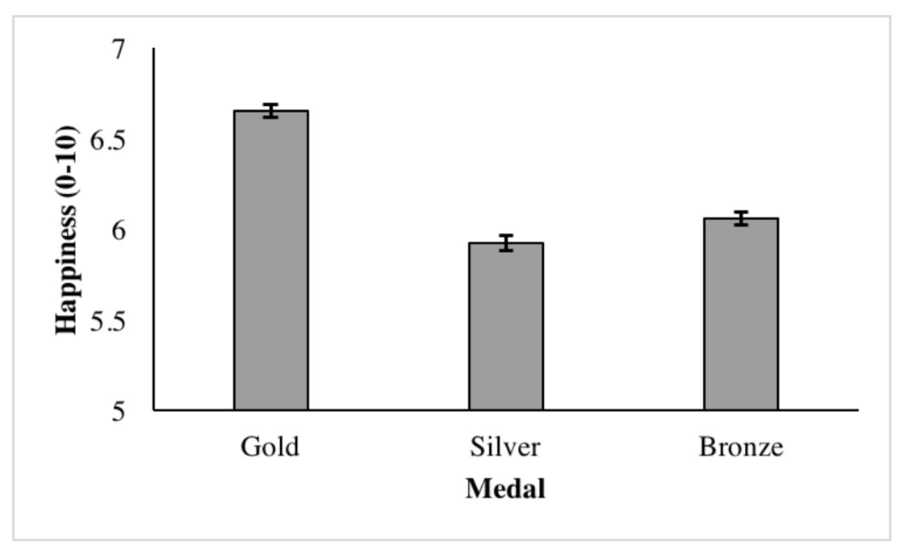 Бронза лучше серебра, или как альтернативные варианты влияют на счастье спортсмена - 3