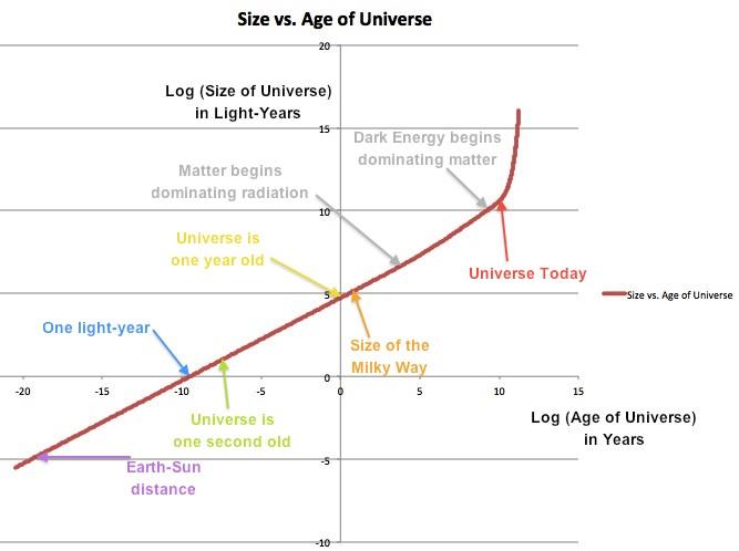 Как получилось, что размер Вселенной больше её возраста? - 10
