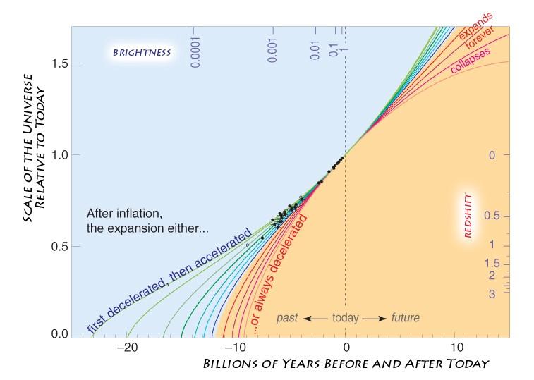 Как получилось, что размер Вселенной больше её возраста? - 8