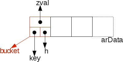 Массивы в РНР 7: хэш-таблицы - 1