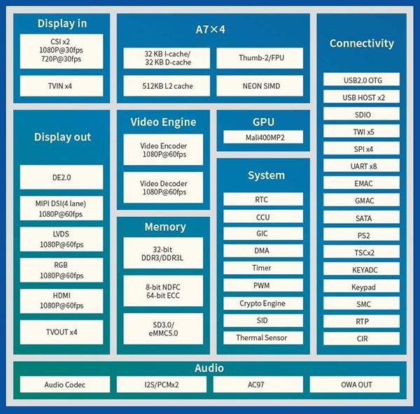 Allwinner R40: блок-схема