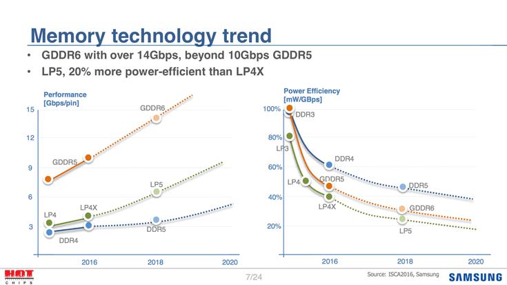 Samsung рассказала о новых типах видеопамяти