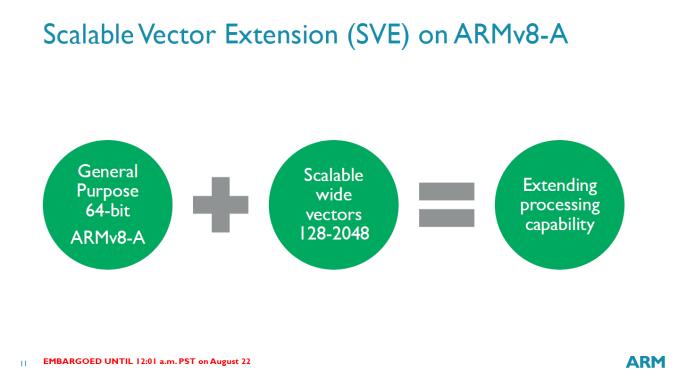 Новая разработка ARM нацелена на серверный рынок