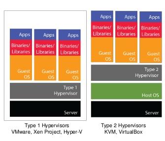 Hyper-V или KVM? - 3