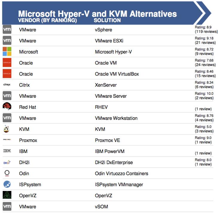 Hyper-V или KVM? - 4