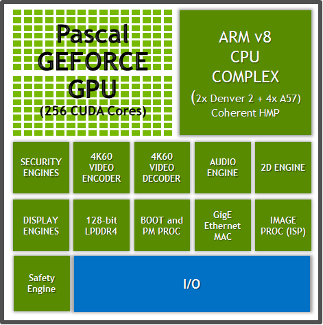 Nvidia представила SoC Parker