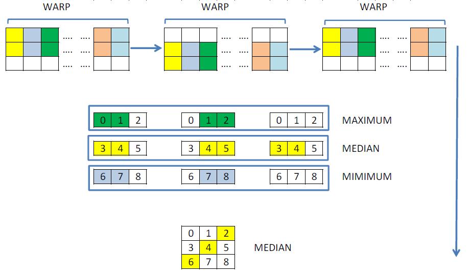 Быстрее быстрого или глубокая оптимизация Медианной фильтрации для GPU Nvidia - 3
