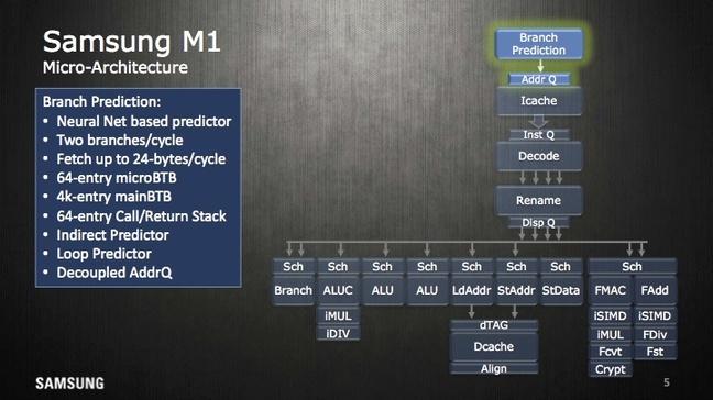 Глубоко внутри чипа Exynos в Galaxy S7 кроется нейросеть для предсказания переходов - 3