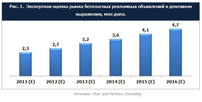 Новые игроки на российском рынке онлайн-объявлений пытаются конкурировать с Avito - 1
