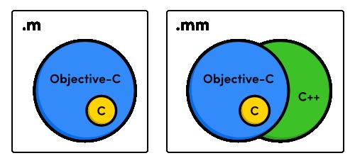 История языков программирования: от Objective C к Swift - 3