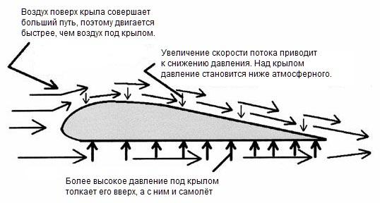 Научно-технические мифы, часть 1. Почему летают самолеты? - 2