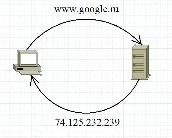 Основы компьютерных сетей. Тема №2. Протоколы верхнего уровня - 16