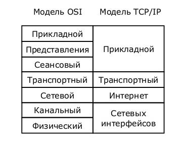 Основы компьютерных сетей. Тема №2. Протоколы верхнего уровня - 2