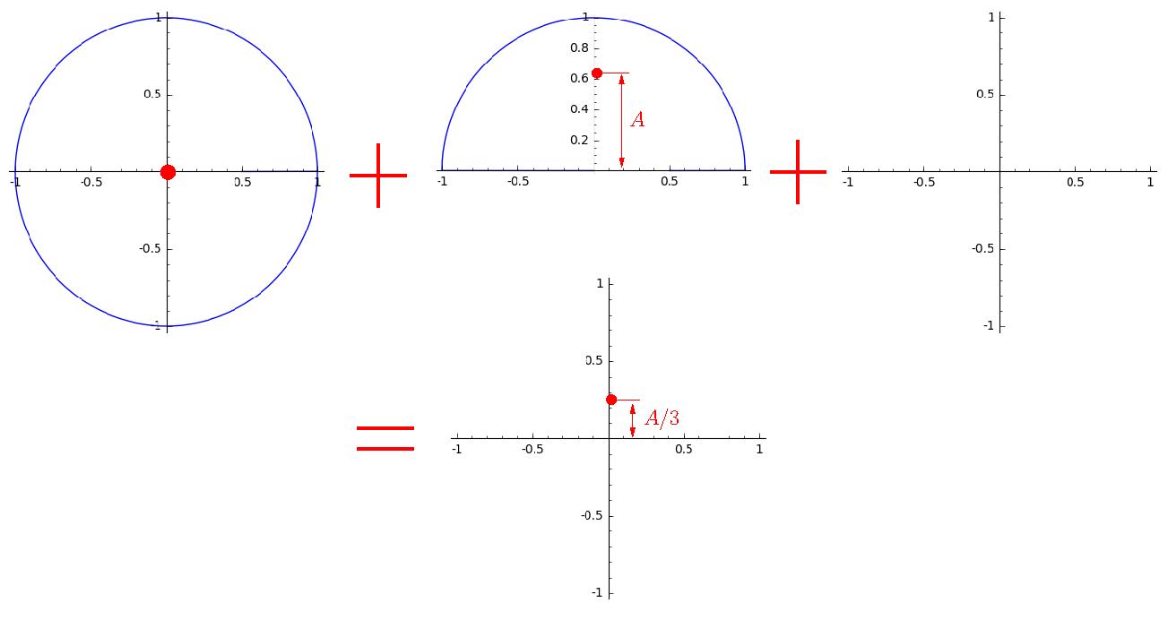 Математика на пальцах: давайте посчитаем хотя бы один ряд Фурье в уме - 14