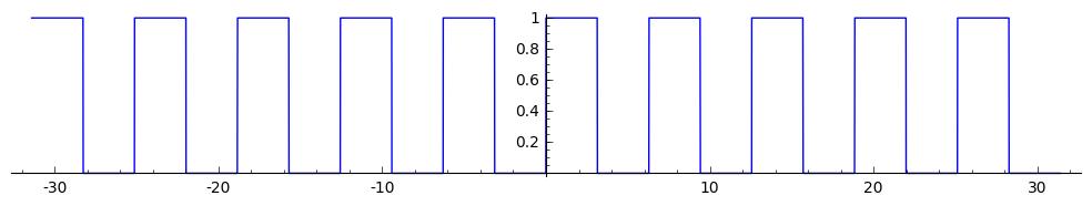 Математика на пальцах: давайте посчитаем хотя бы один ряд Фурье в уме - 9