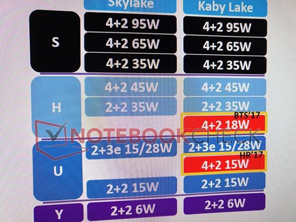 В числе процессоров Kaby Lake ULV окажутся четырехъядерные модели