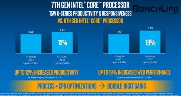 Intel Kaby Lake vs. Skylake