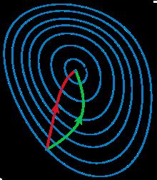 Алгоритм Левенберга — Марквардта для нелинейного метода наименьших квадратов и его реализация на Python - 80