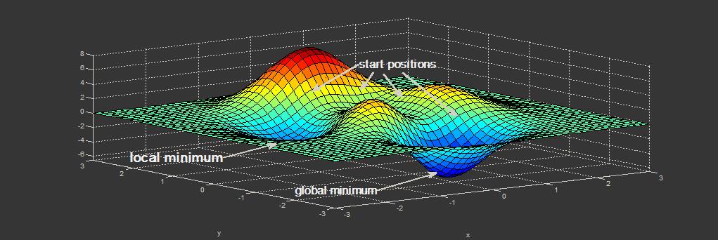 Алгоритм Левенберга — Марквардта для нелинейного метода наименьших квадратов и его реализация на Python - 1