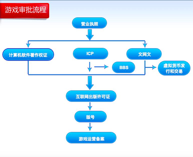 Цензура и рассмотрение правительством игр в Китае - 2