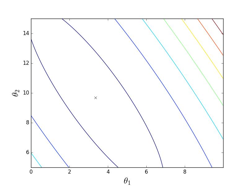 Математика для искусственных нейронных сетей для новичков, часть 3 — градиентный спуск продолжение - 2