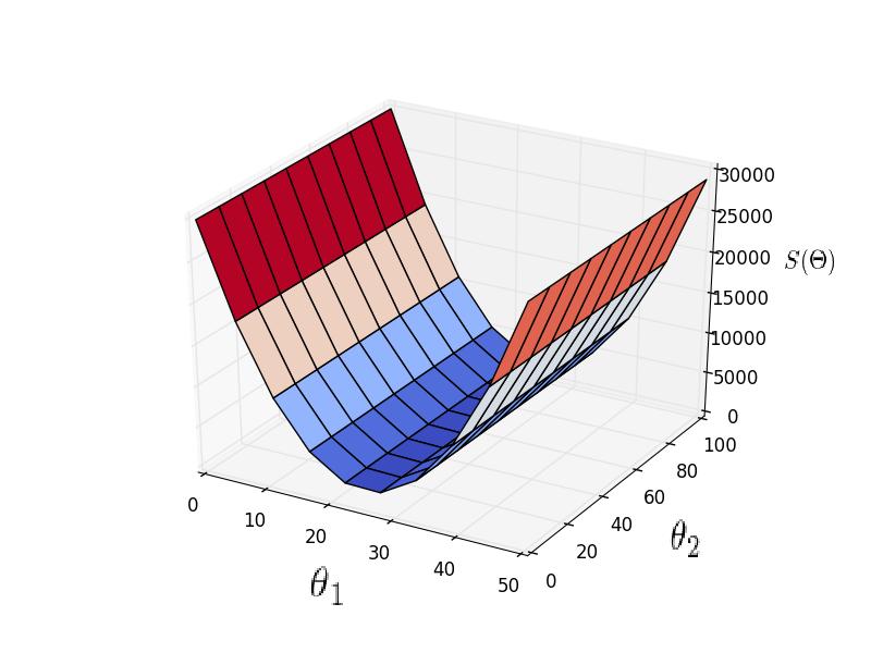 Математика для искусственных нейронных сетей для новичков, часть 3 — градиентный спуск продолжение - 6