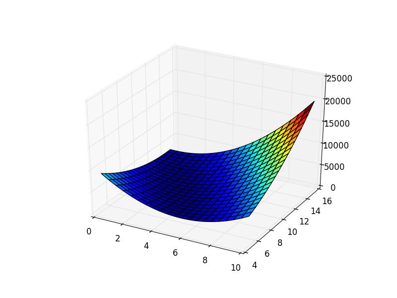 Математика для искусственных нейронных сетей для новичков, часть 3 — градиентный спуск продолжение - 1